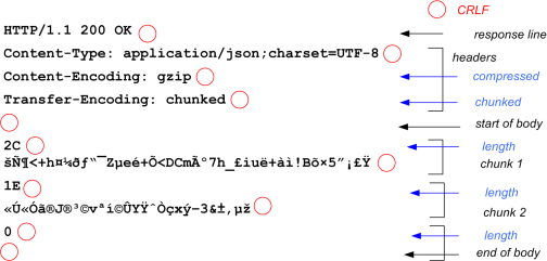 Figure 1: Compressed and chunked HTTP response